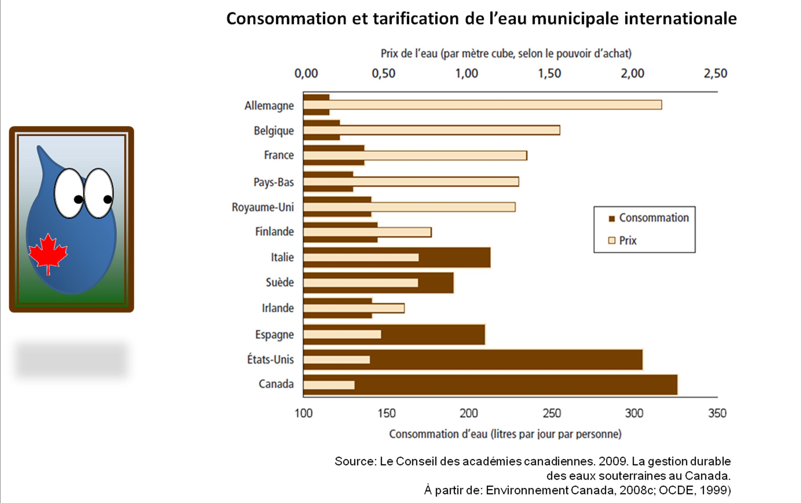 Consommation et tarification d'eau municipale internationale